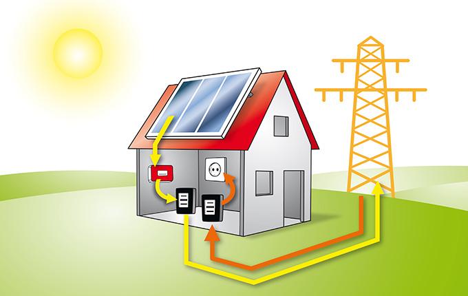 werner krug 100 erneuerbare energien photovoltaik speicher backupsystem. Black Bedroom Furniture Sets. Home Design Ideas